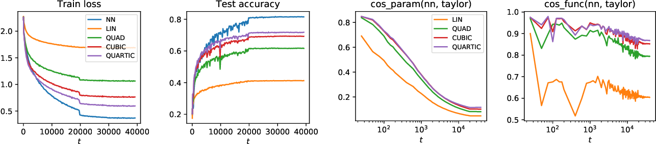 Figure 3 for Taylorized Training: Towards Better Approximation of Neural Network Training at Finite Width