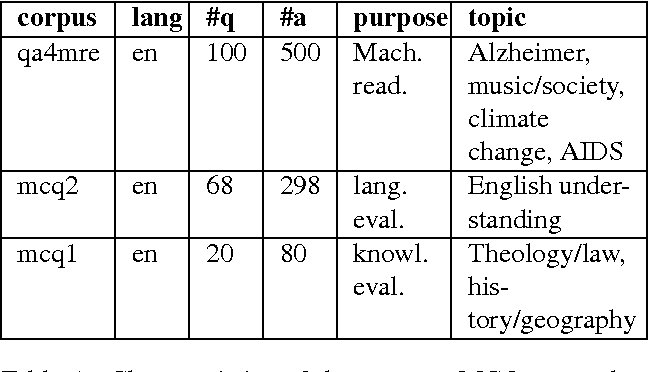 Table 1 from Multiple Choice Question Corpus Analysis for Distractor