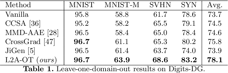 Figure 2 for Learning to Generate Novel Domains for Domain Generalization