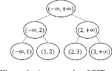 Figure 1 for On Sample Complexity Upper and Lower Bounds for Exact Ranking from Noisy Comparisons