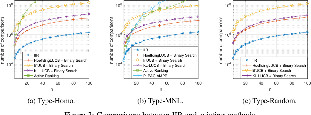 Figure 2 for On Sample Complexity Upper and Lower Bounds for Exact Ranking from Noisy Comparisons