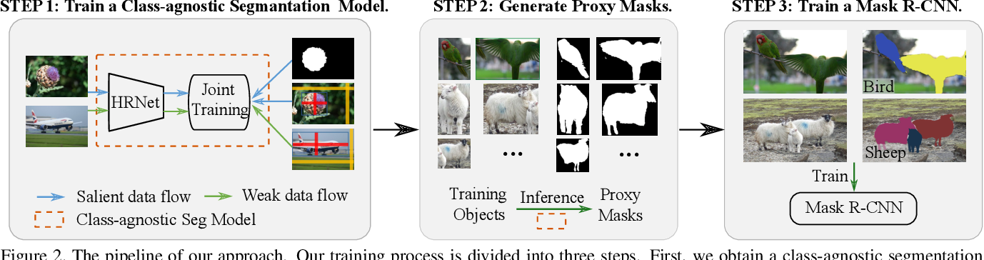 Figure 3 for Weakly-supervised Instance Segmentation via Class-agnostic Learning with Salient Images