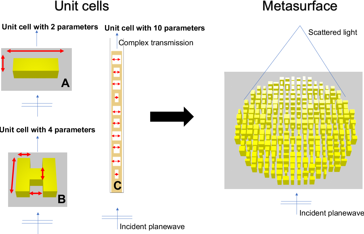 Figure 1 for Active learning of deep surrogates for PDEs: Application to metasurface design