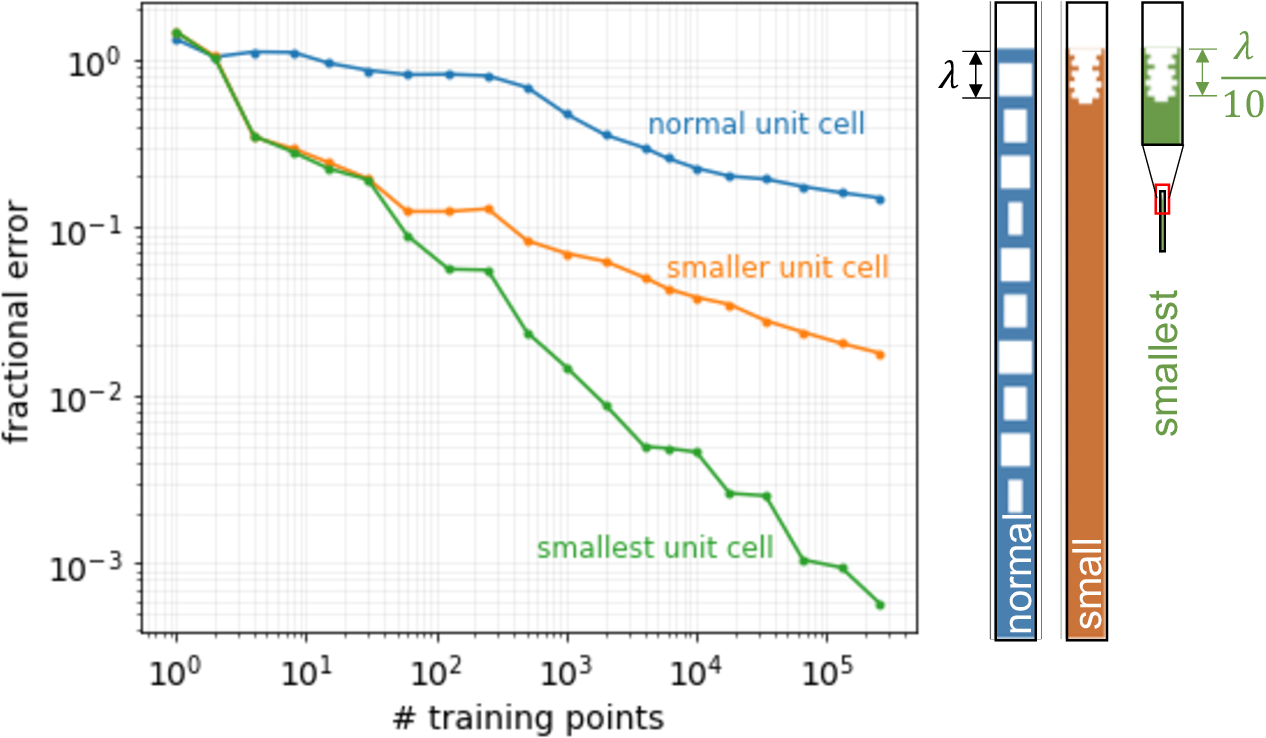 Figure 2 for Active learning of deep surrogates for PDEs: Application to metasurface design