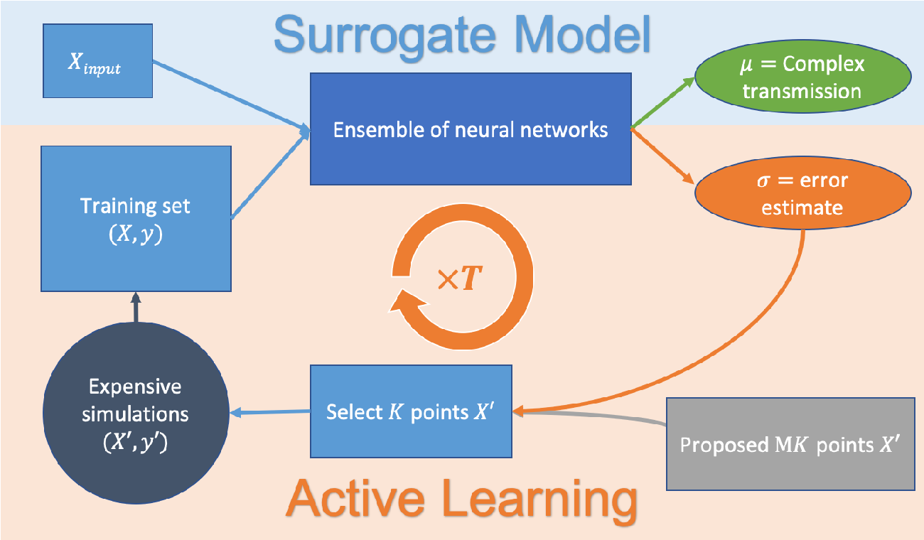 Figure 3 for Active learning of deep surrogates for PDEs: Application to metasurface design