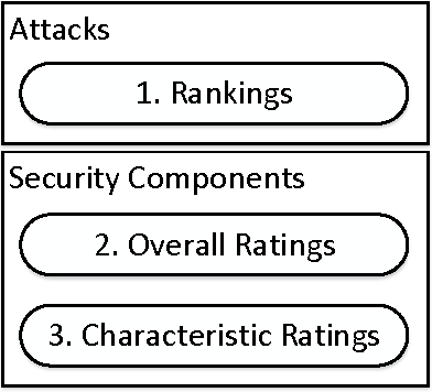 Figure 1 for Modelling Cyber-Security Experts' Decision Making Processes using Aggregation Operators