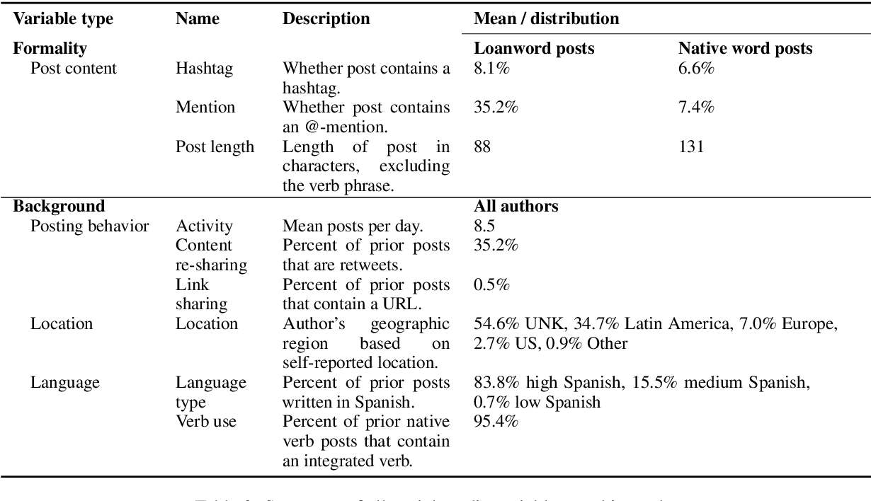 Figure 4 for Tuiteamos o pongamos un tuit? Investigating the Social Constraints of Loanword Integration in Spanish Social Media