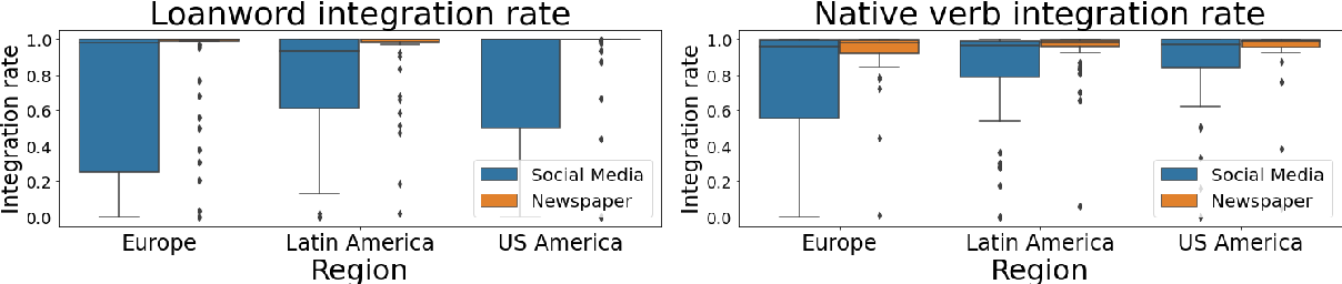 Figure 2 for Tuiteamos o pongamos un tuit? Investigating the Social Constraints of Loanword Integration in Spanish Social Media