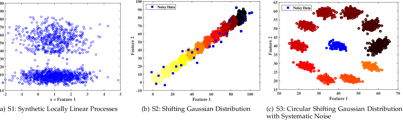 Figure 3 for Online Cluster Validity Indices for Streaming Data