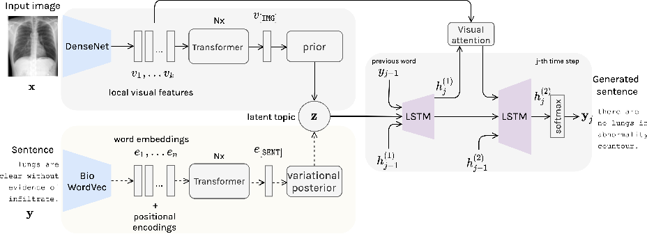 Figure 1 for Variational Topic Inference for Chest X-Ray Report Generation