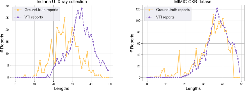 Figure 4 for Variational Topic Inference for Chest X-Ray Report Generation