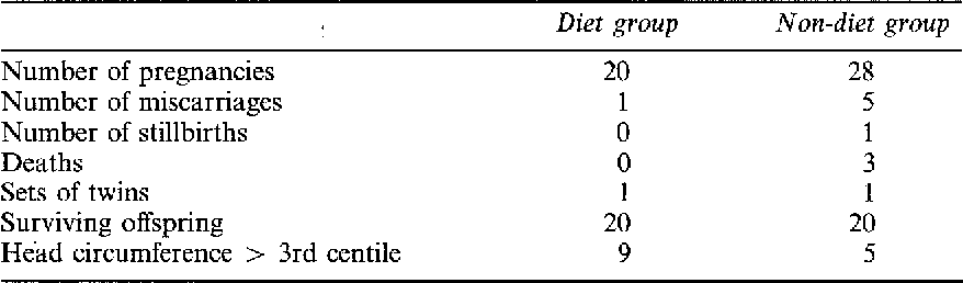 Table 1 Pregnancies in 18 women with phenylketonuria or hyperphenylalaninaemia