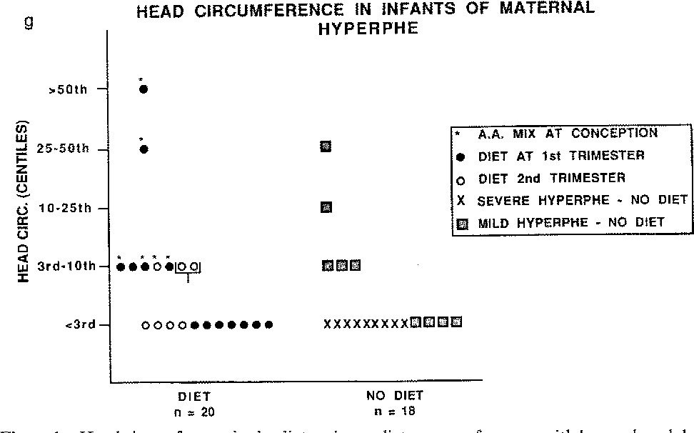 Figure 1 Head circumference in the diet and non-diet groups of women with hyperphenylalaninaemia and phenylketonuria.