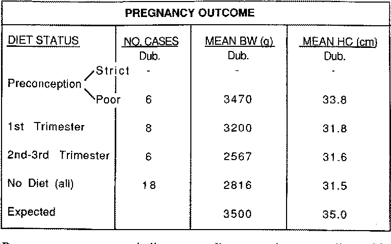 Figure 2 Pregnancy outcome and diet status. Preconception poor diet: taking synthetic amino acid drink but with variable phenylalanine concentrations. Diet: synthetic drink plus low phenylalanine appropriate for gestation.
