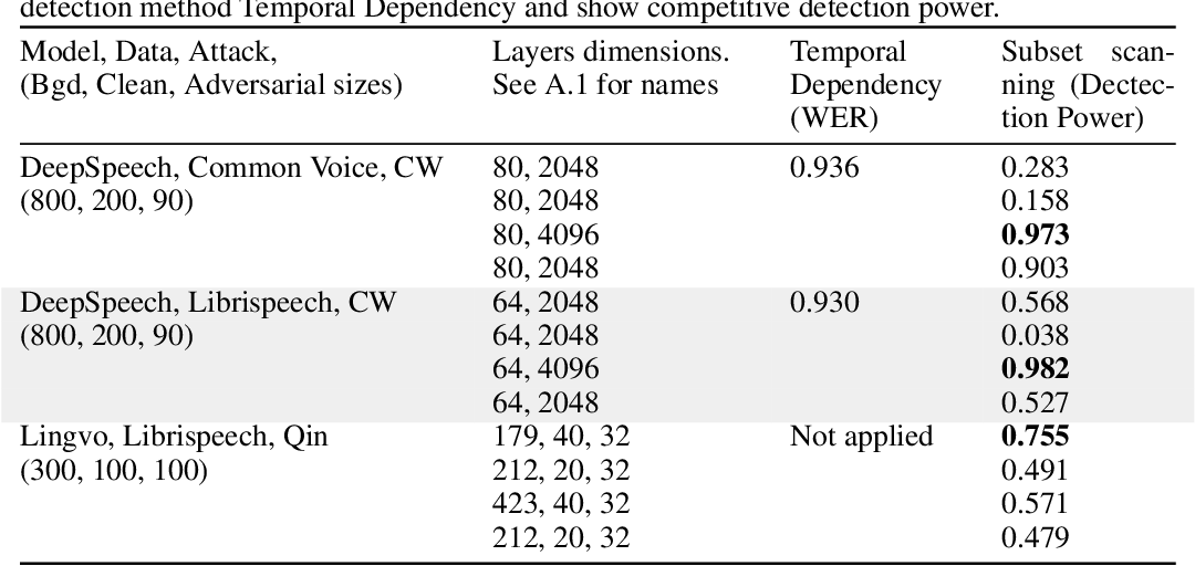 Figure 1 for Identifying Audio Adversarial Examples via Anomalous Pattern Detection