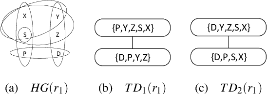 Figure 1 for A Machine Learning guided Rewriting Approach for ASP Logic Programs