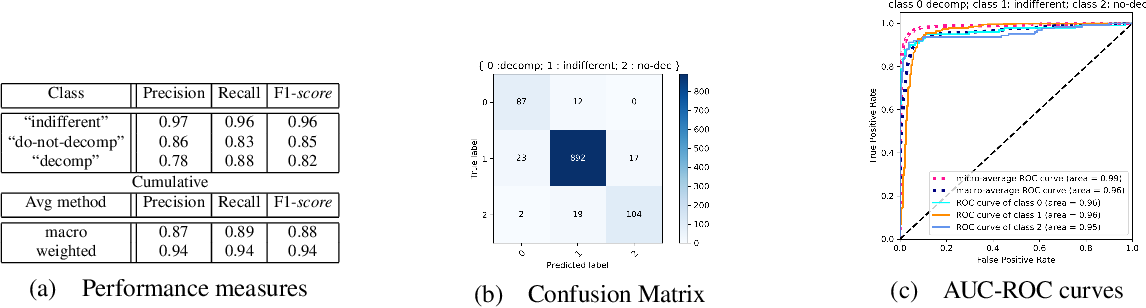 Figure 3 for A Machine Learning guided Rewriting Approach for ASP Logic Programs