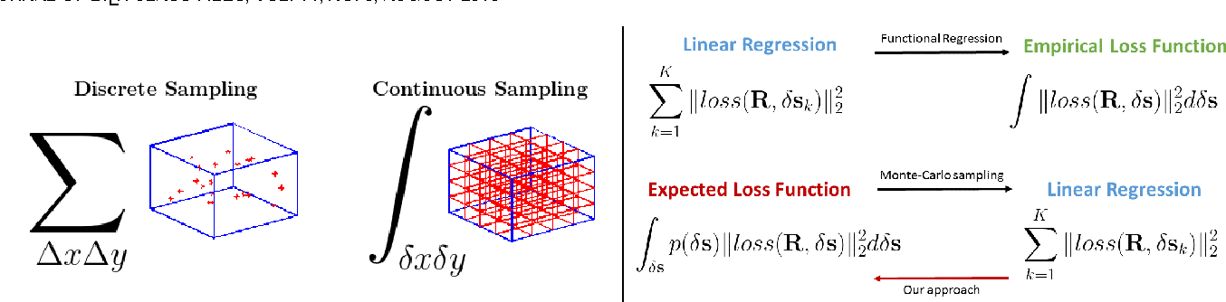 Figure 1 for A Functional Regression approach to Facial Landmark Tracking
