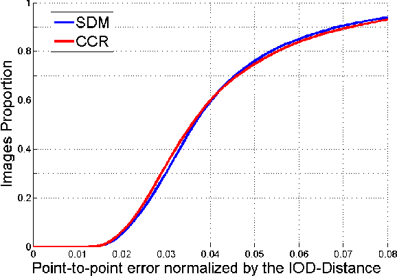 Figure 3 for A Functional Regression approach to Facial Landmark Tracking