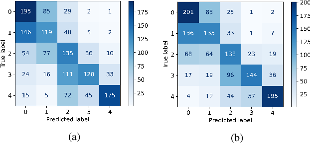 Figure 4 for Two Eyes Are Better Than One: Exploiting Binocular Correlation for Diabetic Retinopathy Severity Grading