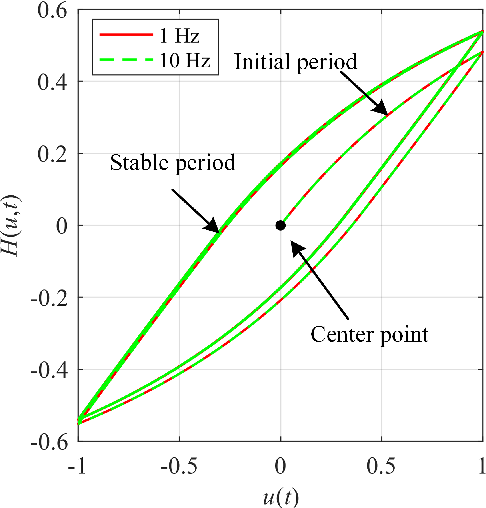 Figure 1 for A Fractional-Order Normalized Bouc-Wen Model for Piezoelectric Hysteresis Nonlinearity