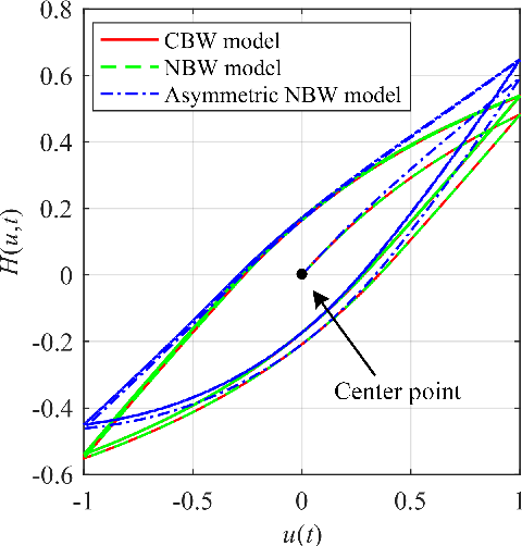 Figure 3 for A Fractional-Order Normalized Bouc-Wen Model for Piezoelectric Hysteresis Nonlinearity