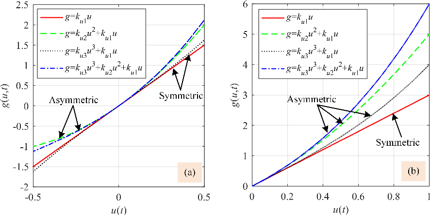 Figure 4 for A Fractional-Order Normalized Bouc-Wen Model for Piezoelectric Hysteresis Nonlinearity