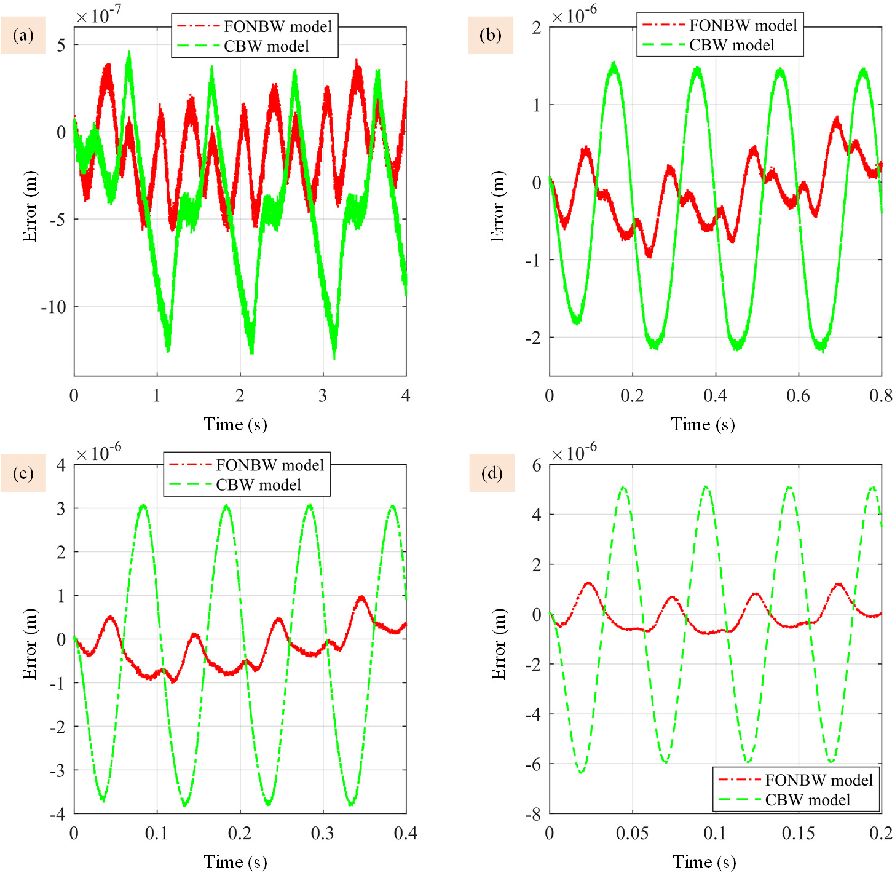 Figure 2 for A Fractional-Order Normalized Bouc-Wen Model for Piezoelectric Hysteresis Nonlinearity