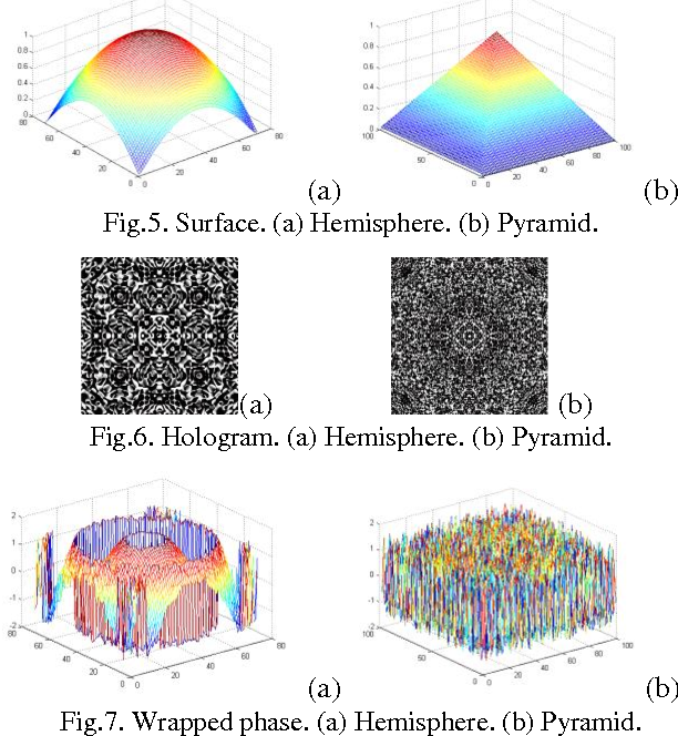 RECONSTRUCTION OF 3D SURFACE FROM 2D HOLOGRAPHIC SIGNAL BASED ON