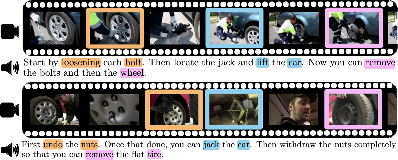 Figure 1 for Unsupervised Learning from Narrated Instruction Videos