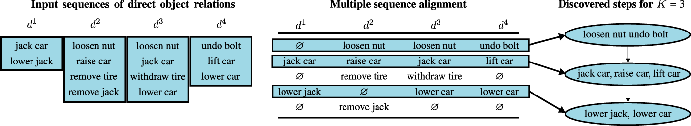 Figure 3 for Unsupervised Learning from Narrated Instruction Videos