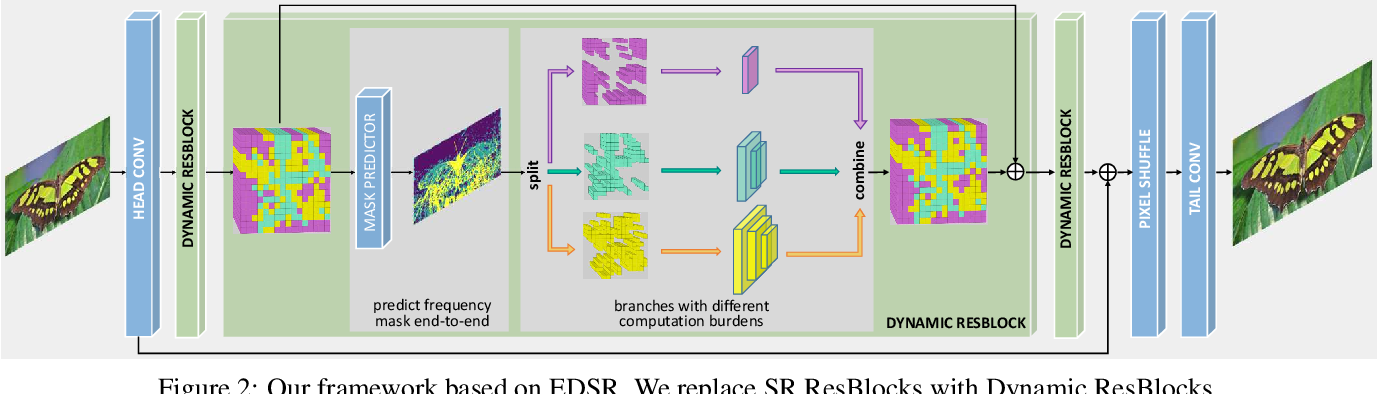 Figure 3 for Learning Frequency-aware Dynamic Network for Efficient Super-Resolution