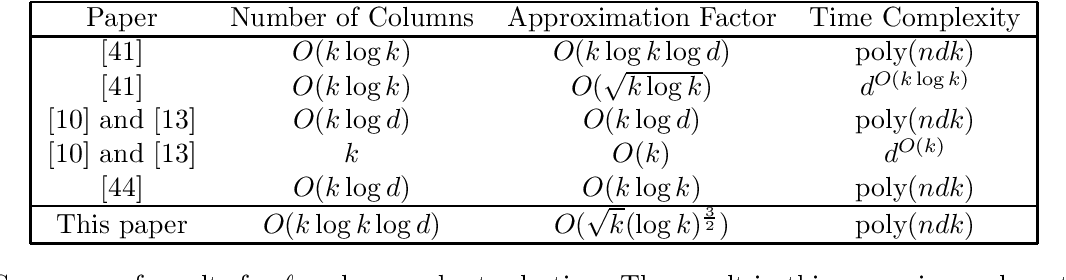 Figure 1 for Optimal $\ell_1$ Column Subset Selection and a Fast PTAS for Low Rank Approximation