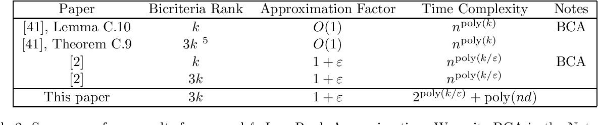 Figure 2 for Optimal $\ell_1$ Column Subset Selection and a Fast PTAS for Low Rank Approximation