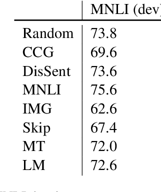 Figure 4 for Probing What Different NLP Tasks Teach Machines about Function Word Comprehension