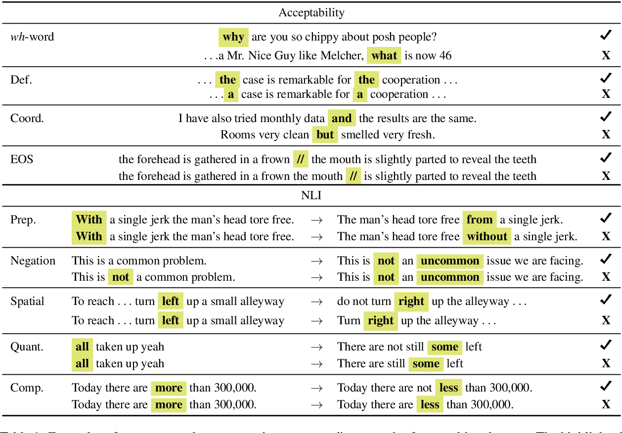 Figure 1 for Probing What Different NLP Tasks Teach Machines about Function Word Comprehension