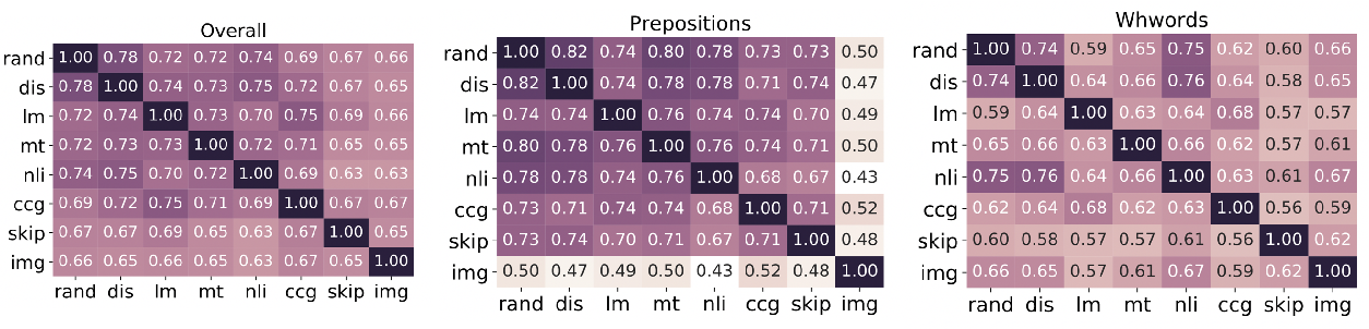 Figure 3 for Probing What Different NLP Tasks Teach Machines about Function Word Comprehension
