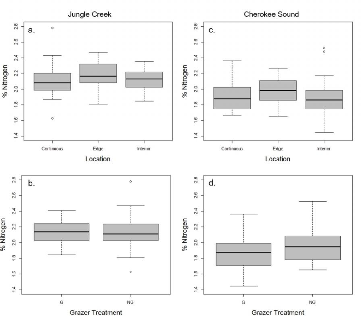 Figure 4.3. Nitrogen content in seagrass photosynthetic tissues within sites. Differences in nitrogen content by sampling location (panels a and c), and grazer treatments (panels b and d). G= grazer control; NG= grazer exclusion. Significant differences indicated by letters above error bars.