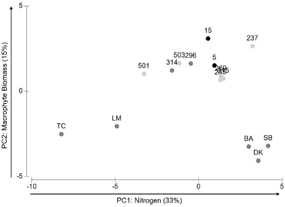 Figure 2.6. Biplot of first and second principle components explaining 53% of the variation in environmental data. Nitrogen concentration (PC1) explains 35% of the variation. Hardbottom community (octocoral density) (PC2) explains 18% of the variation.