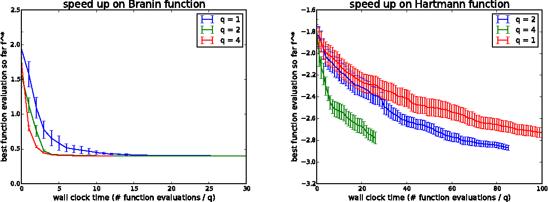 Figure 1 for Parallel Bayesian Global Optimization of Expensive Functions