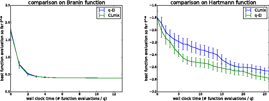 Figure 2 for Parallel Bayesian Global Optimization of Expensive Functions