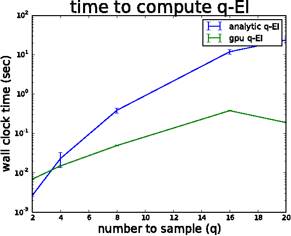 Figure 3 for Parallel Bayesian Global Optimization of Expensive Functions