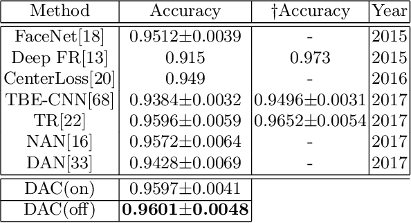 Figure 4 for Dependency-aware Attention Control for Unconstrained Face Recognition with Image Sets