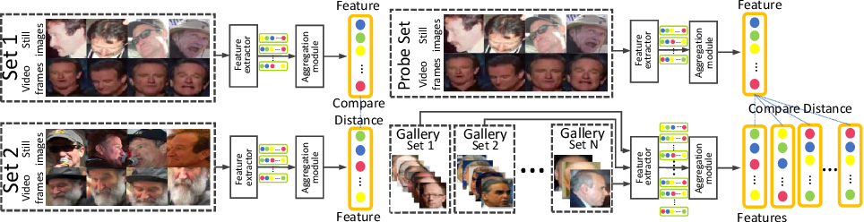 Figure 1 for Dependency-aware Attention Control for Unconstrained Face Recognition with Image Sets