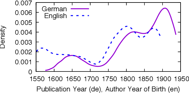 Figure 1 for PO-EMO: Conceptualization, Annotation, and Modeling of Aesthetic Emotions in German and English Poetry