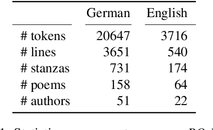 Figure 2 for PO-EMO: Conceptualization, Annotation, and Modeling of Aesthetic Emotions in German and English Poetry