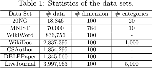Figure 2 for Visualizing Large-scale and High-dimensional Data