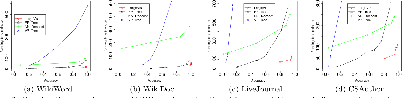 Figure 3 for Visualizing Large-scale and High-dimensional Data
