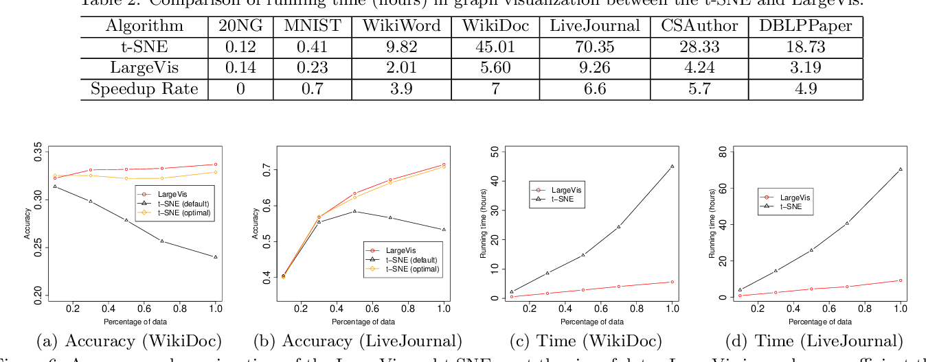 Figure 4 for Visualizing Large-scale and High-dimensional Data