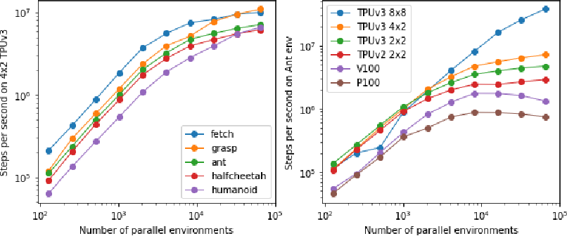 Figure 3 for Brax -- A Differentiable Physics Engine for Large Scale Rigid Body Simulation